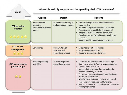 How should retailers allocate their Corporate Social Responsibility (CSR) objectives and strategy