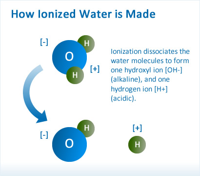 Ionized water is a smaller molecule compared to non-ionized water