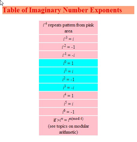 One example of the types of calculations possible for imaginary numbers.