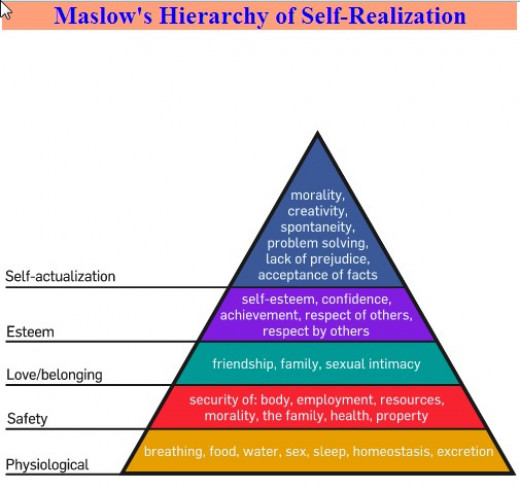 "Donald Mc Gregor (1906-1964) was very much influenced by Abraham H. Maslow (1908-1970). Theory Y might be considered as the application of Maslow's ""Hierarchy of Needs""."