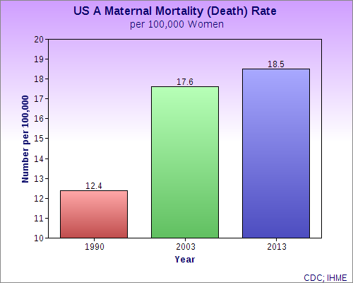 Data from CDC and IHME