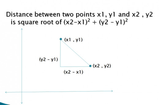 Distance between two points on x and y axis.