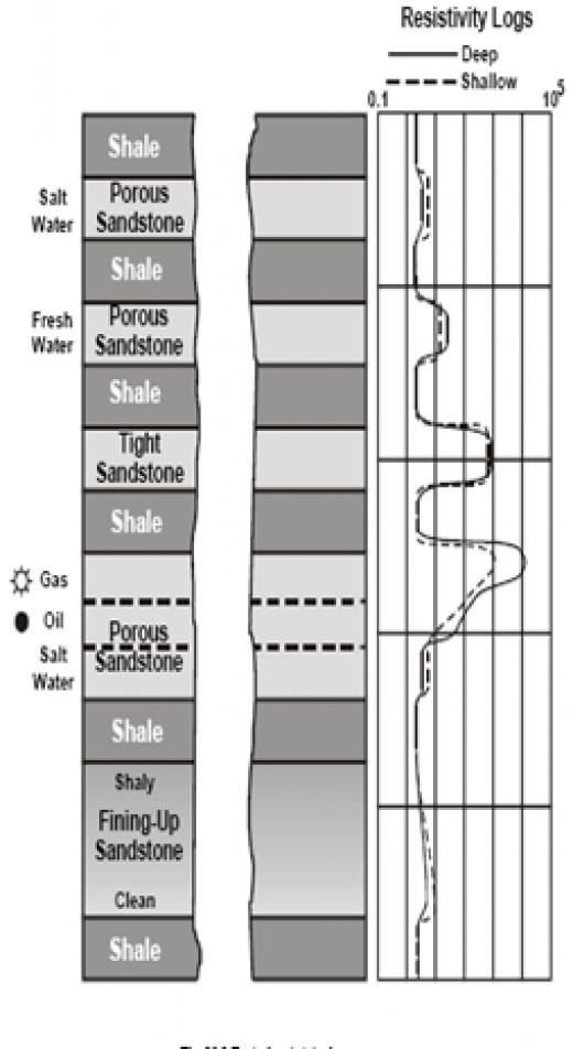Typical Resistivity Log Response