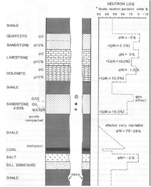 Typical neutron log responses in common lithologies
