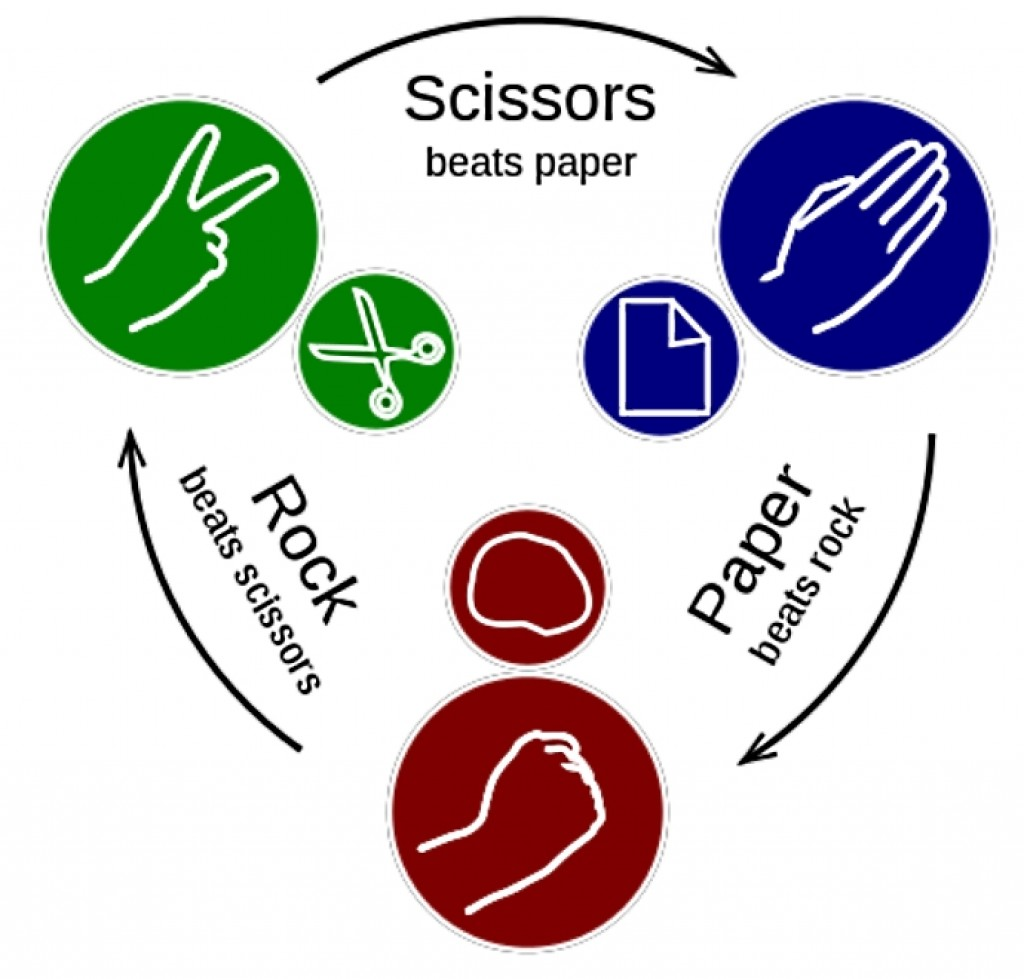 theoretical probability of winning rock paper scissors
