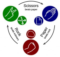 Win the Rock Paper Scissors Game with a Secret Strategy