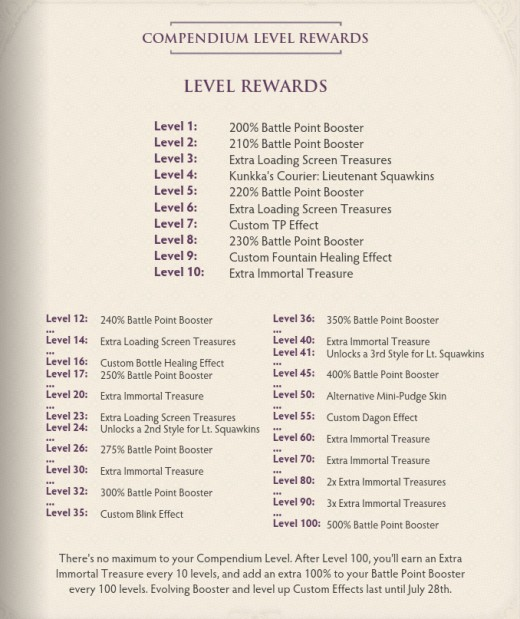 List of possible rewards through leveling the Compendium.