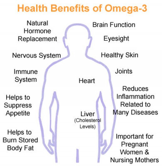 Benefit of fish oil containing omega 3s fatty acids can for Benefits of omega 3 fish oil