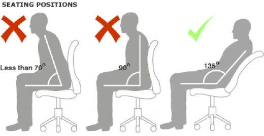 Sitting at 135° puts less strain on your back than hunching forward or sitting straight