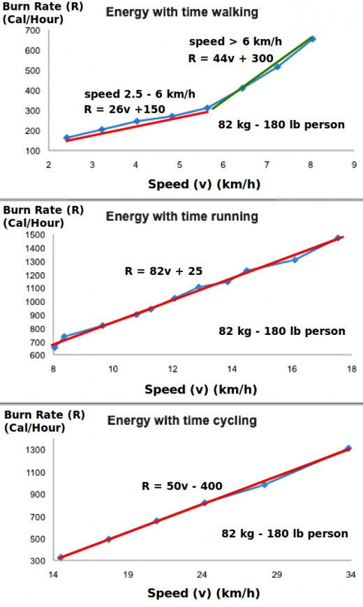 Calorie burn rates for various speeds walking, running and cycling