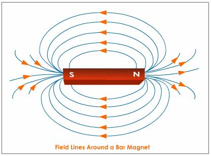 The magnetic poles. Explaining the topic.