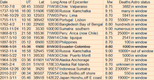 My list of the greatest seismic events or ones that had a magnitude of at least 8.7 during the period from 1730 to 2011..
