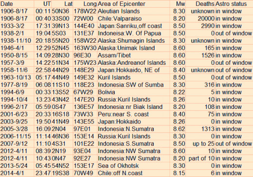 Seismic events of from 8.2 to 8.6 magnitude from August 1906 through April 2014.