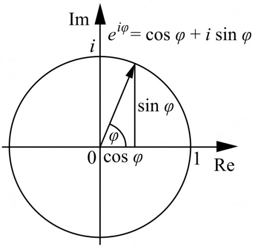 Note in this diagram Euler's Law involves trigonometric functions, the constant e and imaginary value i.