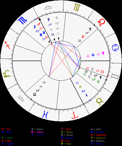 My natal chart shows the House of Finance (2nd section from left horizontal and descending) is governed by Aquarius.