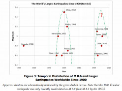 Mega-Quake(s) to Finish Filling Global Seismic Time Gap?