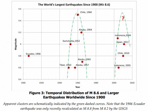 Distribution of 8.6 magnitude or larger earthquakes since 1900.  There was also an 8.6 magnitude event in 2012 not shown here (occurred after graphic was published).