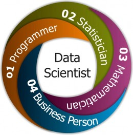 A Data Scientist is a blend of many specialties.