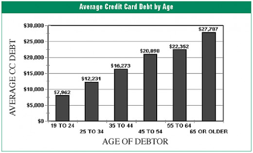 Average credit card debt by age, according to Justice.Gov.
