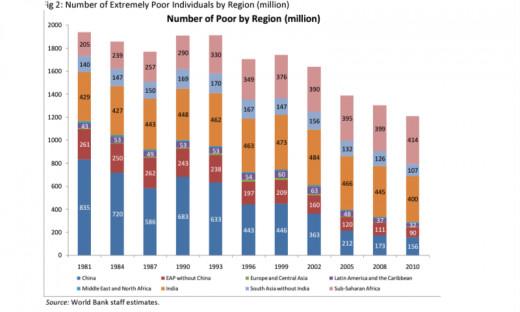 400 million people below poverty line until 2010