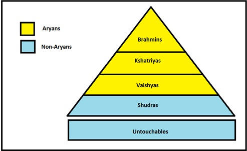 Traditional Caste System of India