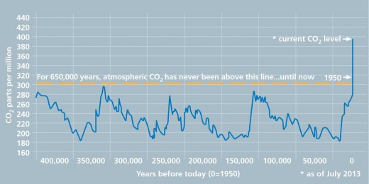 Carbon Dioxide Hits 400 ppm — Does It Matter?