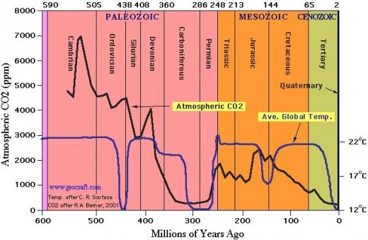 Atmospheric CO2 Levels Over Geologic Time