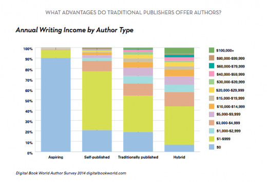 A graph depicting how much writers are paid based on author type and experience.