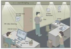 How to use Li-Fi as a wireless internet technology: