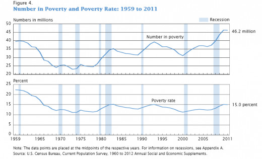 Click on the below link for the poverty rate from 1959 - 2011 in the U.S.A