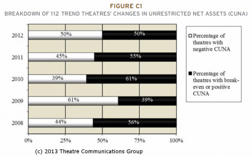 Breakdown of Nonprofit Theatres' Changes in Unrestricted Net Assets 2008-2012, courtesy Theatre Communications Group