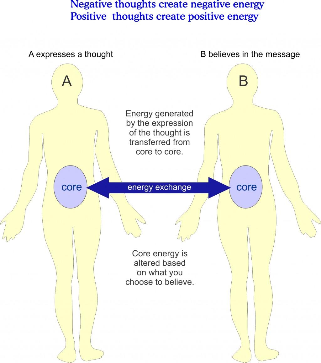 The Three Ways Humans Exchange Energy | Exemplore