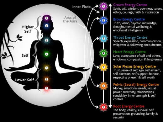 The 7 Chakra Centers