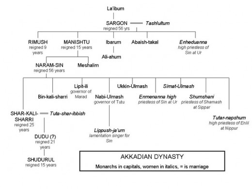 Family tree of the Akkadian Dynasty, starting with La'ibum and Sargon of Akkad.