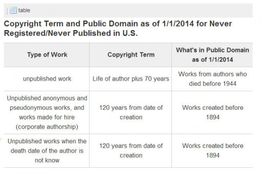 Copyright terms for unpublished works