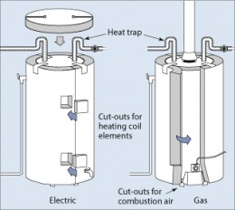 Electric and Gas Water Heater Tanks, with Insulation Blankets -Courtesy U.S. Department of Energy
