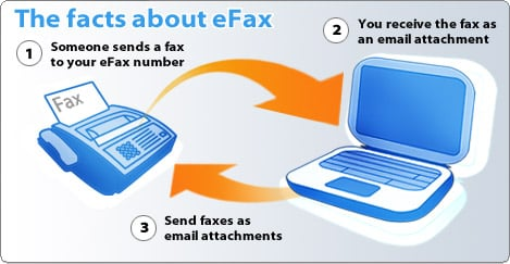 eFax Online Faxing