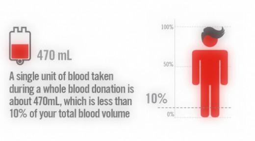 Donating blood is fun