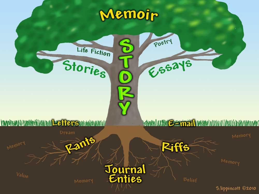 essay on autobiography of a tree Free sample english essay on autobiography of a banyan tree.