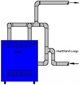 The Hartford loop