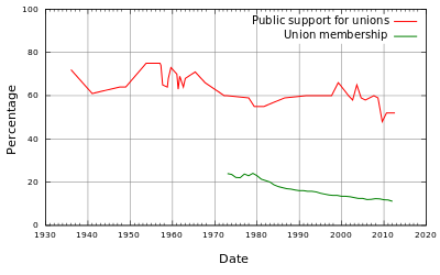 RED LINE - SUPPORT FOR UNIONS, BLUE LINE - UNION MEMBERSHIP