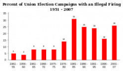 ILLEGAL FIRINGS FOR BEING PRO-UNION CLIMBED DRAMATICALLY WITH THE INAUGURATION OF PRESIDENT REAGAN