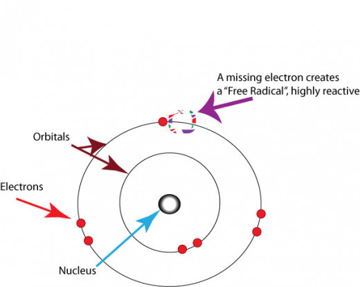 Diagram of free radical showing missing electron