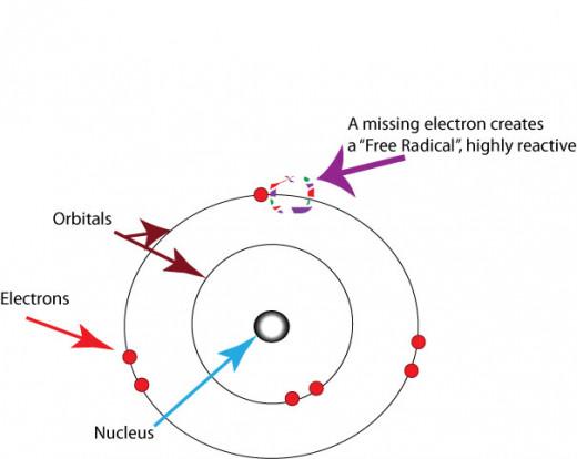 Diagram of free radical showing missing electron