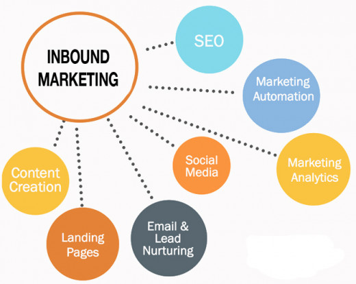 Inbound marketing is still coming from the point of view of the marketer
