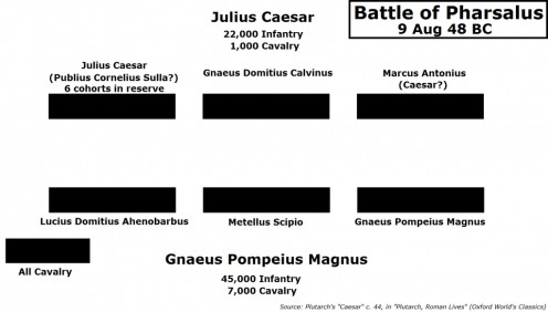 Battle lines for Pharsalus