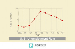 How Big is the Impact of Baby Boomer Retirements on the U.S. Unemployment Rate?