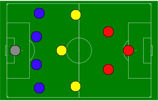 "The 4-3-3 formation employed by the Dutch ""Total Football"" side"