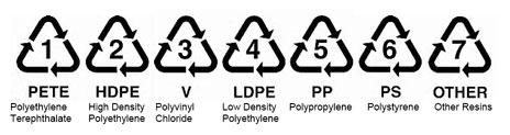 Plastic recycling code symbols