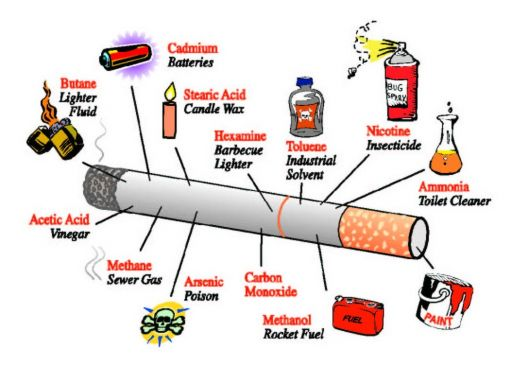 Some of the chemicals in a cigarette.